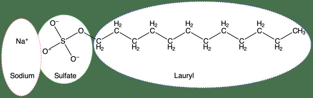 Sodium Lauryl Sulfate ist ein Emulgator und Tensid